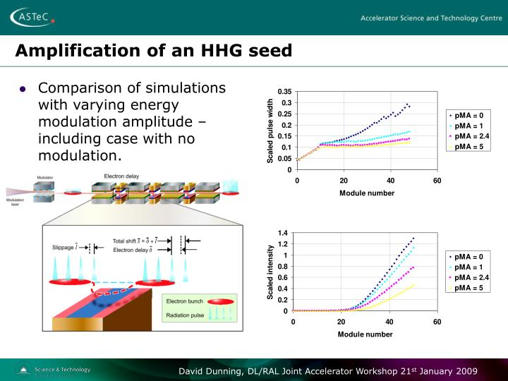 Amplification of an HHG seed