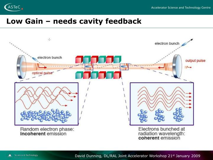 Low Gain – needs cavity feedback
