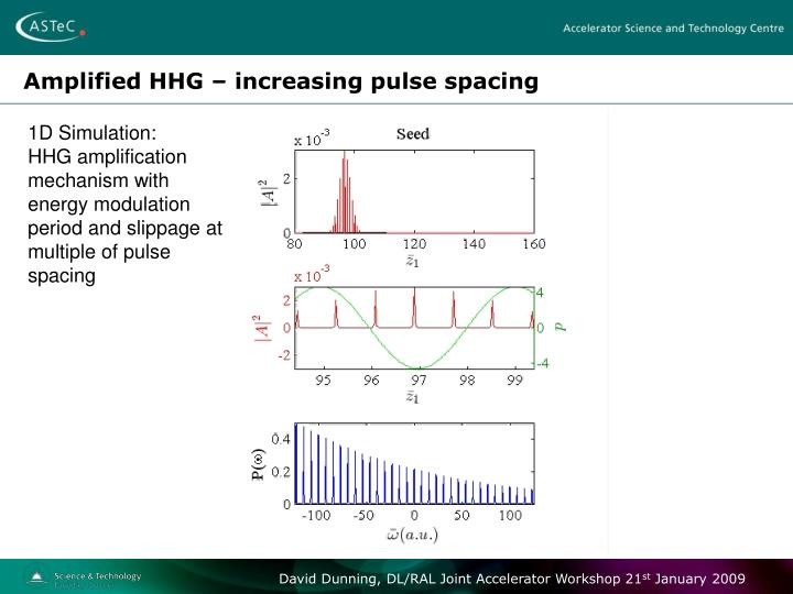 Amplified HHG – increasing pulse spacing