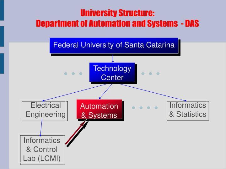 University Structure: