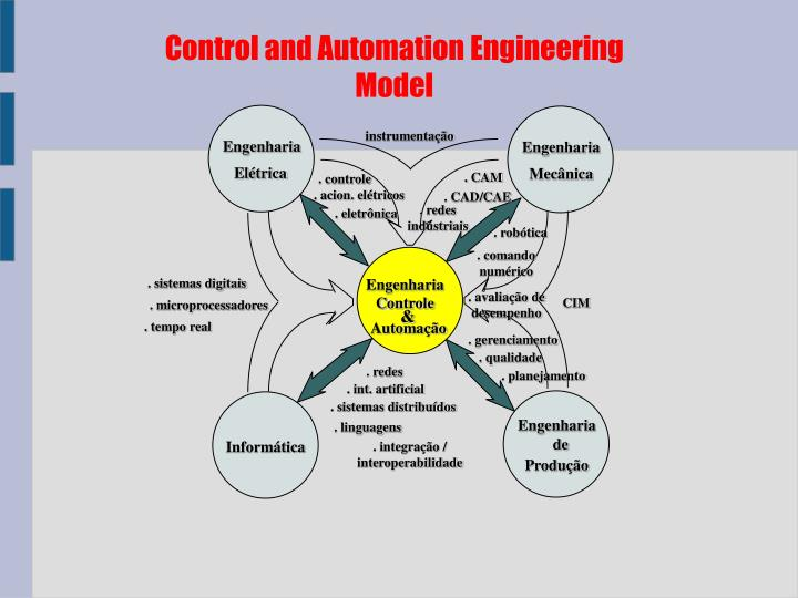 Control and Automation Engineering Model
