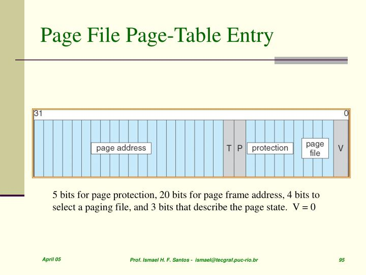 Page File Page-Table Entry