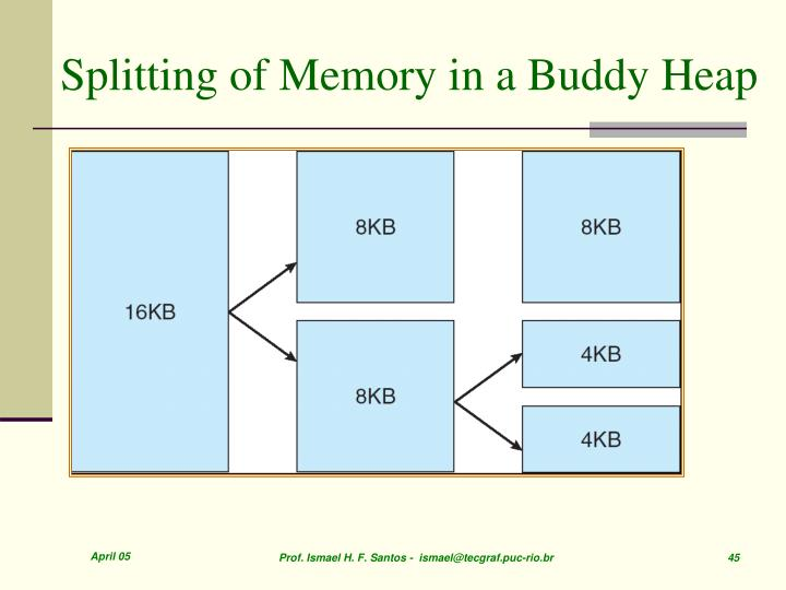 Splitting of Memory in a Buddy Heap