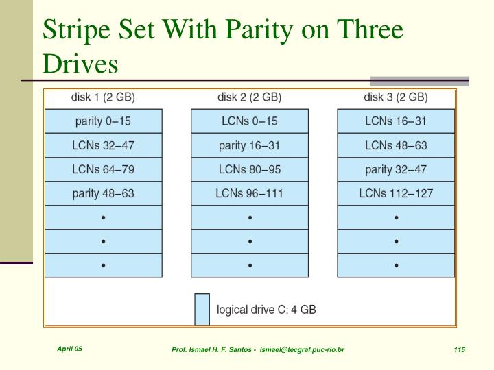Stripe Set With Parity on Three Drives