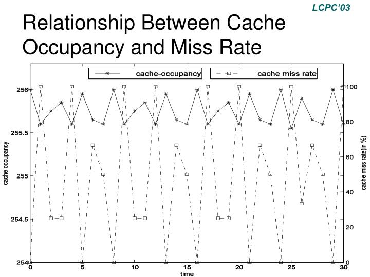 Relationship Between Cache Occupancy and Miss Rate