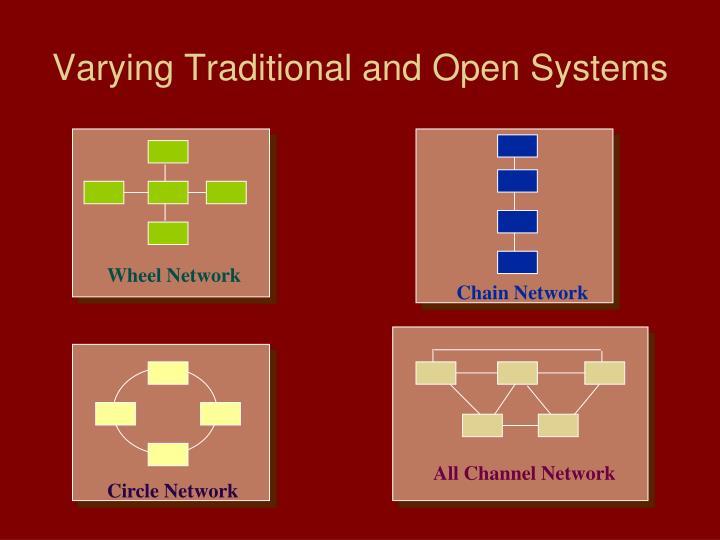 Wheel Network