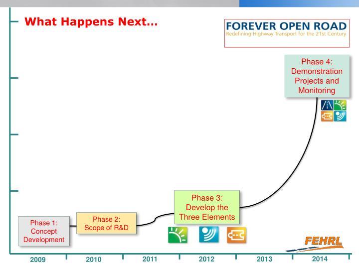 What Happens Next…