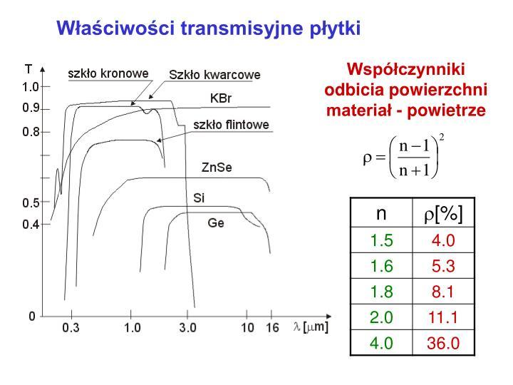 Współczynniki odbicia powierzchni materiał - powietrze