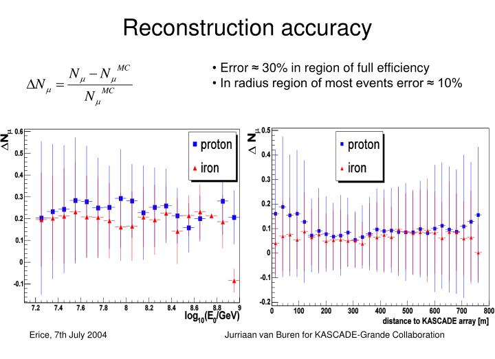 Reconstruction accuracy