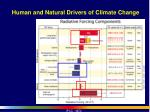 human and natural drivers of climate change2