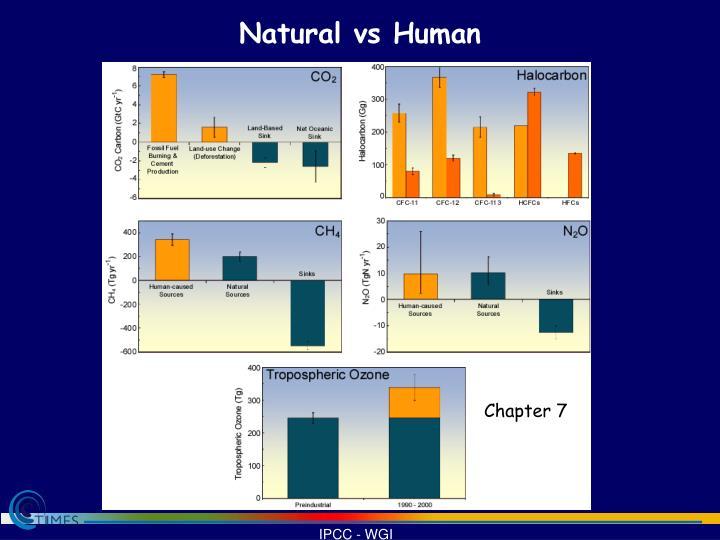 Natural vs Human