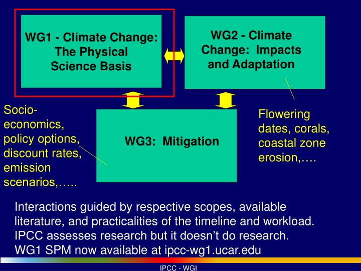 WG1 - Climate Change: