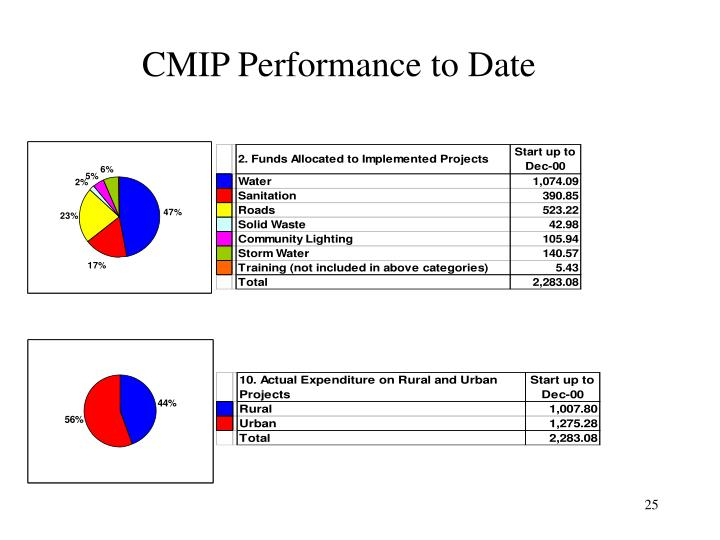 CMIP Performance to Date