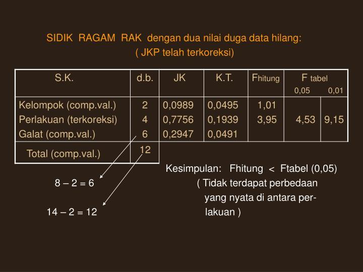 SIDIK  RAGAM  RAK  dengan dua nilai duga data hilang: