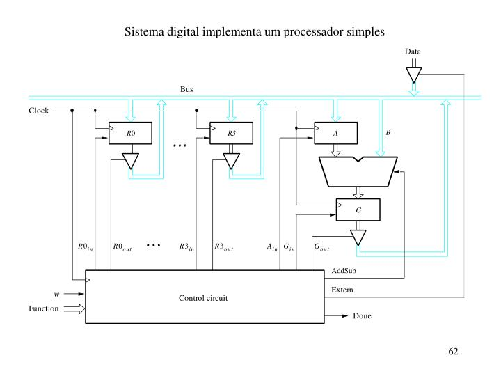 Sistema digital implementa um processador simples