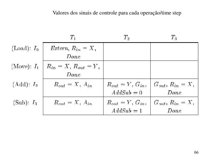 Valores dos sinais de controle para cada operação/time step