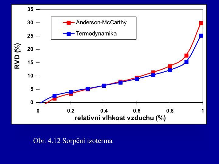 Obr. 4.12 Sorpční izoterma