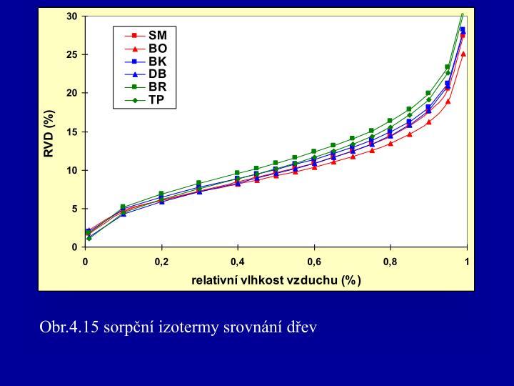 Obr.4.15 sorpční izotermy srovnání dřev