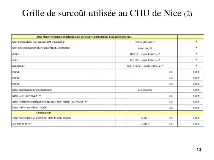 Grille de surcoût utilisée au CHU de Nice