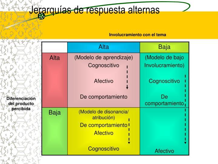 Jerarquías de respuesta alternas