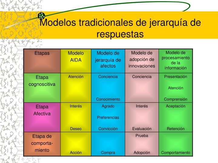 Modelos tradicionales de jerarquía de respuestas