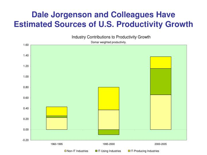 Dale Jorgenson and Colleagues Have Estimated Sources of U.S. Productivity Growth