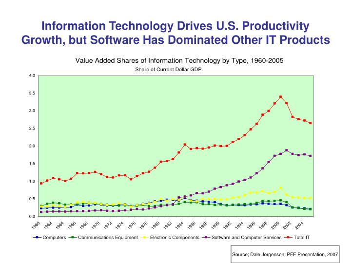 Information Technology Drives U.S. Productivity Growth, but Software Has Dominated Other IT Products