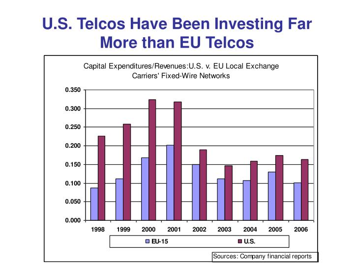 U.S. Telcos Have Been Investing Far More than EU Telcos