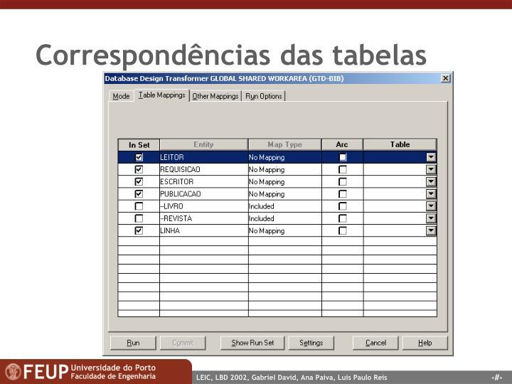 Correspondências das tabelas