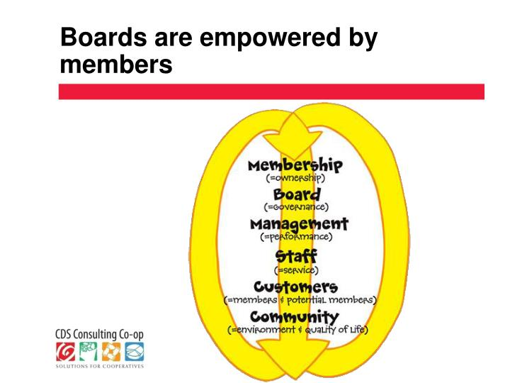 Boards are empowered by members