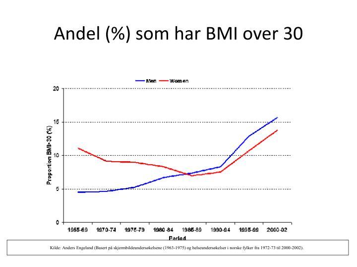 Andel (%) som har BMI over 30