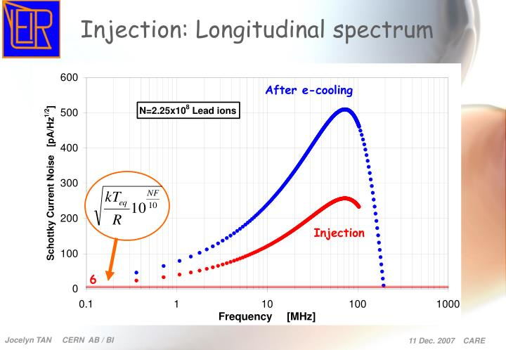 Injection: Longitudinal spectrum