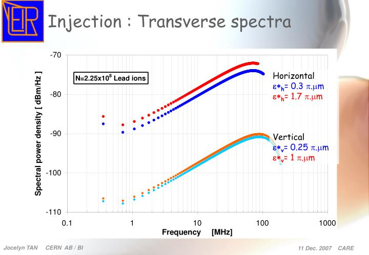 Injection : Transverse spectra