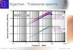 injection transverse spectra