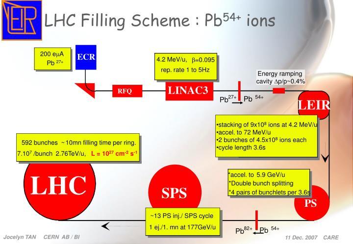 LHC Filling Scheme : Pb