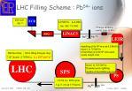 lhc filling scheme pb 54 ions