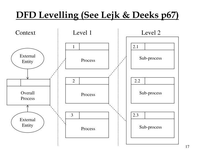 DFD Levelling (See Lejk & Deeks p67)