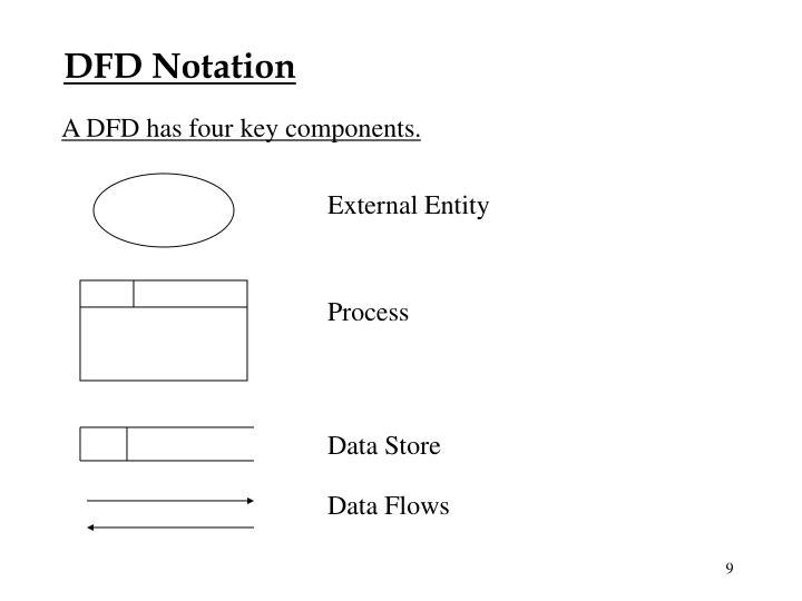 DFD Notation
