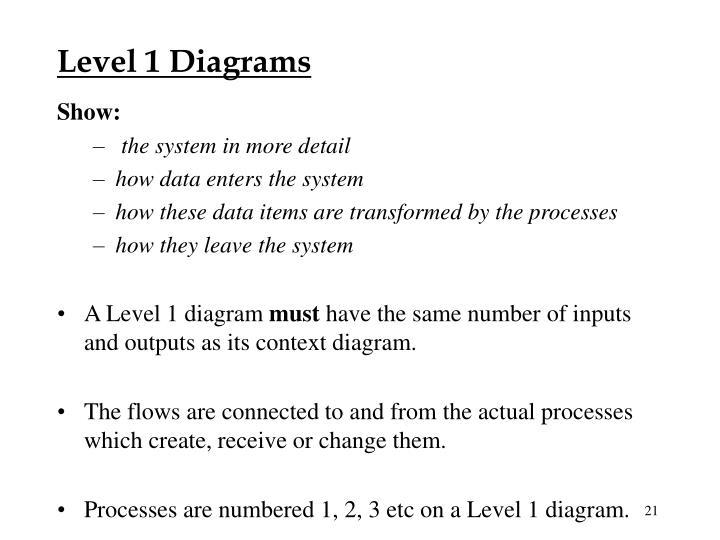 Level 1 Diagrams