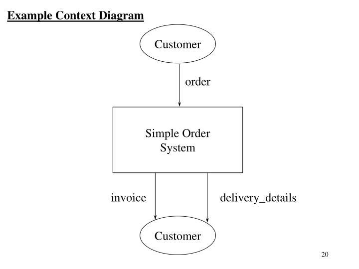 Example Context Diagram