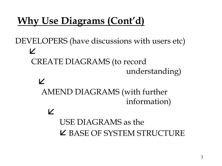 Why Use Diagrams (Cont'd)