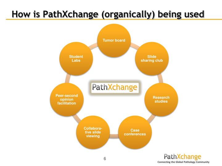 How is PathXchange (organically) being used