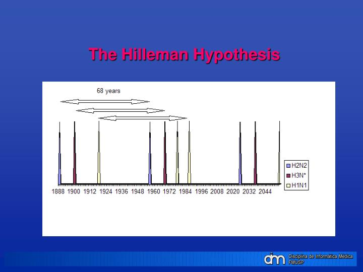The Hilleman Hypothesis