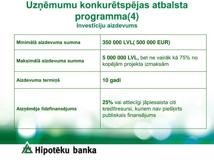 Uzņēmumu konkurētspējas atbalsta programma(4)