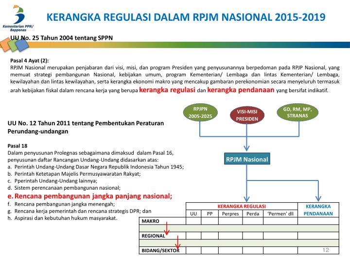 KERANGKA REGULASI DALAM RPJM NASIONAL 2015-2019