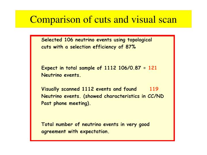 Comparison of cuts and visual scan