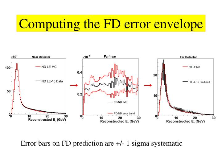 Computing the FD error envelope