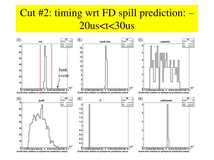 Cut #2: timing wrt FD spill prediction: –20us<t<30us