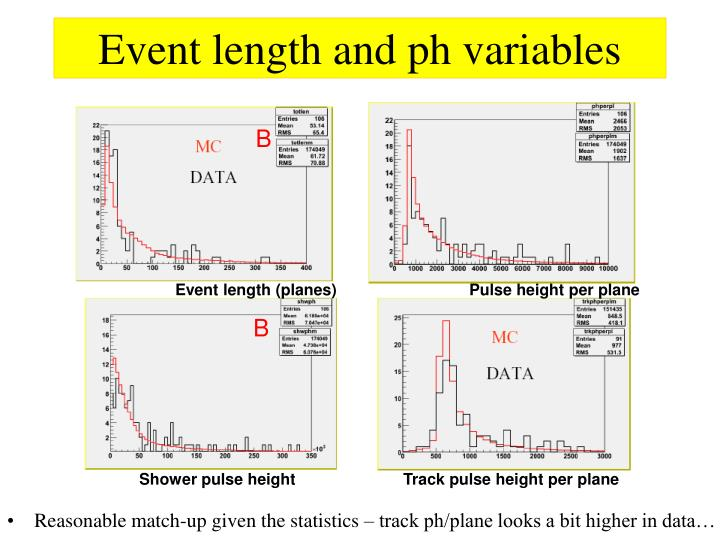 Event length and ph variables