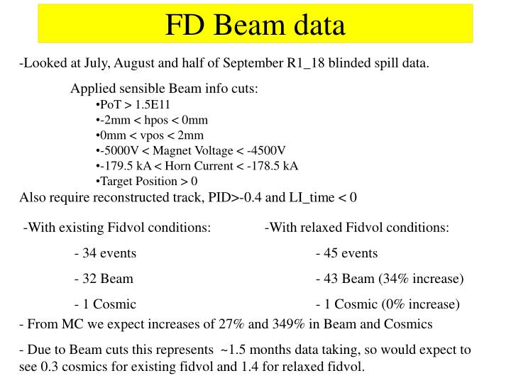 FD Beam data